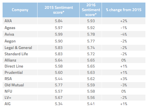 Top insurance companies 2016