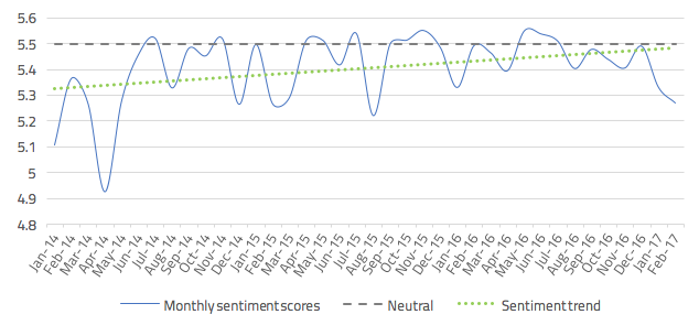 Monthly UK sentiment scores* for Co-operative Bank, January 1st 2014 – Feb 16th 2017