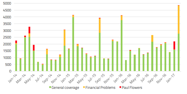 Volumes of media coverage on the Co-operative Bank, January 1st 2014 – Feb 16th 2017