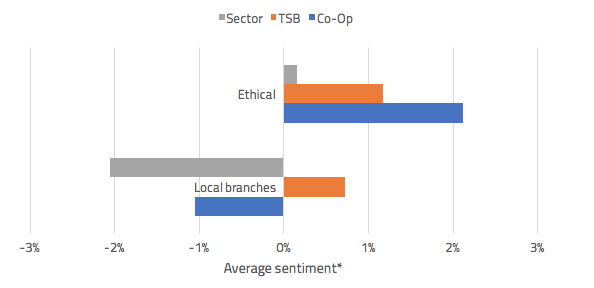 Comparing Co-op and TSB for ethical and local branch perceptions, November 2016 – February 2017