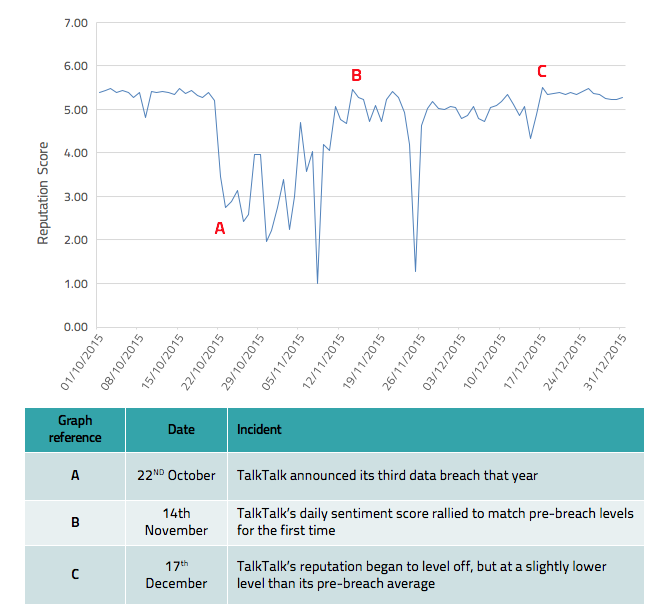 TalkTalk: Short term impact of October 2015 Cyber breach