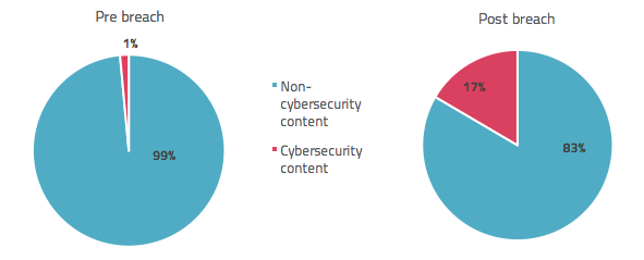 Percentage of TalkTalk's content related to cybersecurity, before and after Oct 15 breach