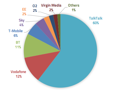 Telecoms cybersecurity content after TalkTalk breach (Oct 15-Oct 16)