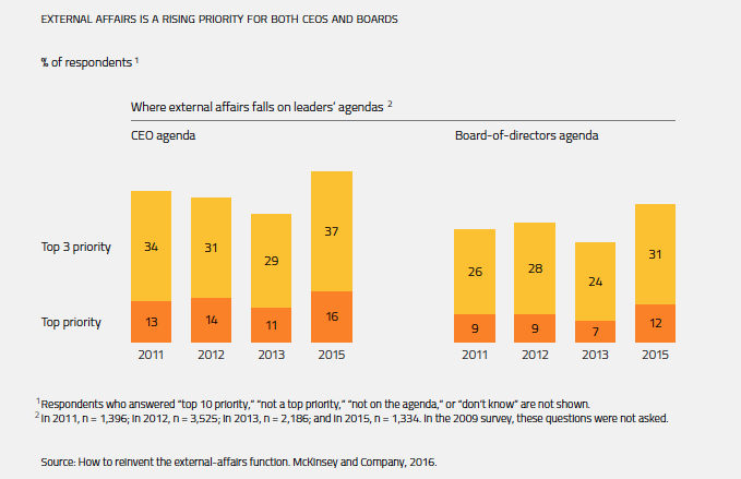 EXTERNAL AFFAIRS IS A RISING PRIORITY FOR BOTH CEOS AND BOARDSSource:
