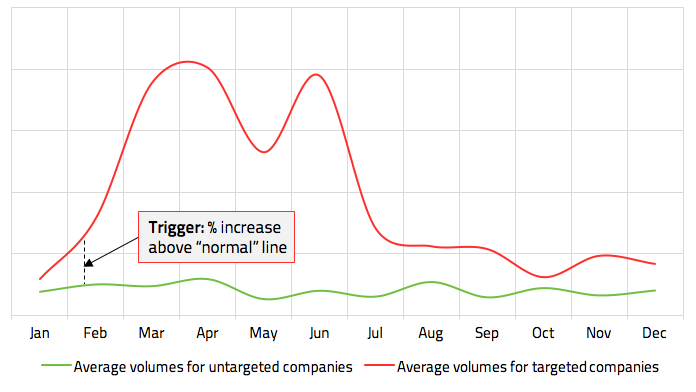 Average volume of media coverage for targeted/untargeted companies