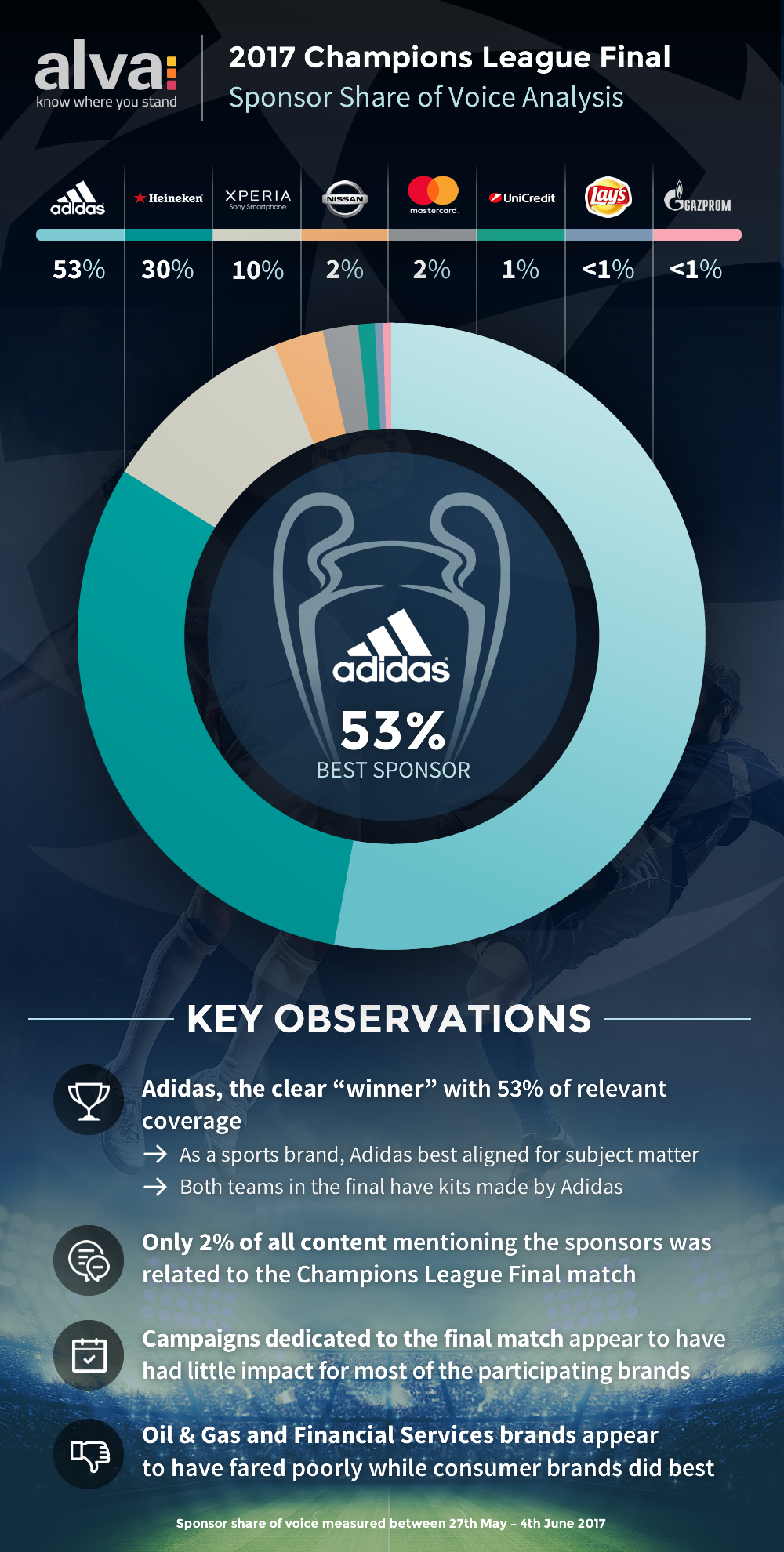 Champions League Final Sponsors Share of Voice