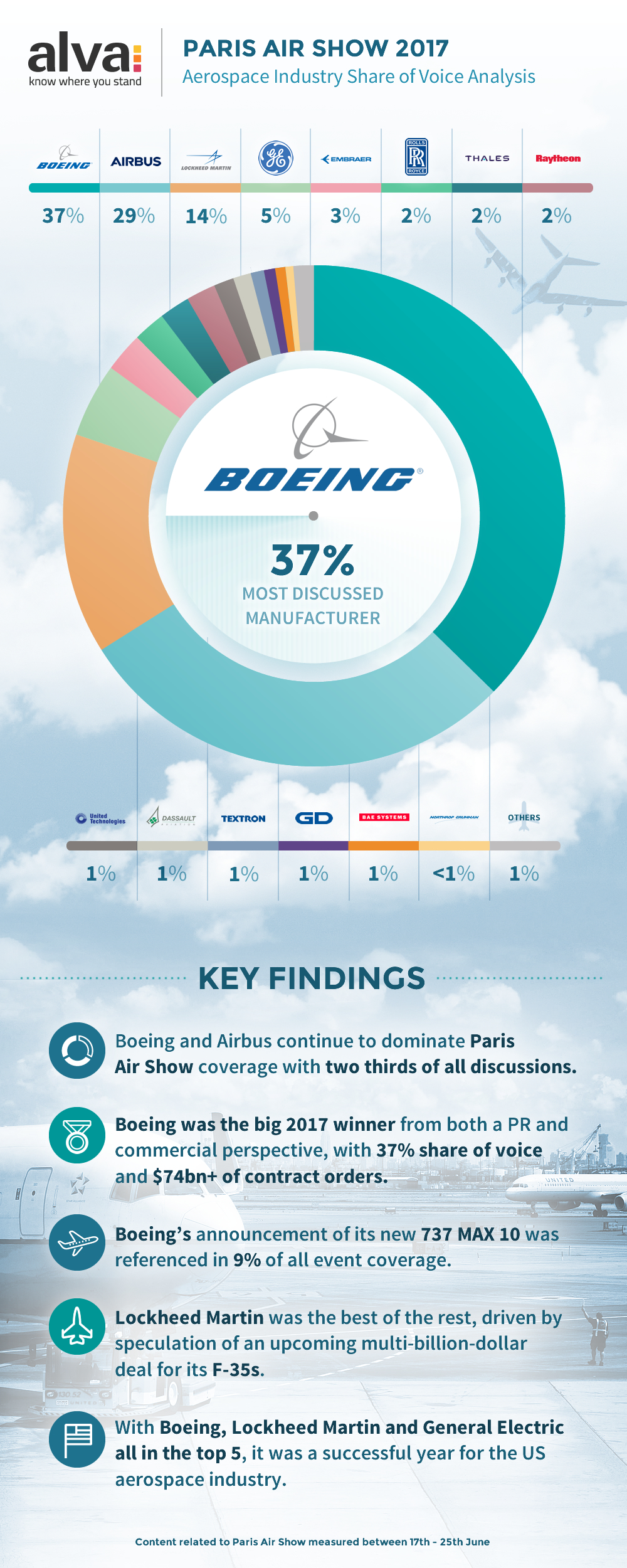Aerospace Share of Voice infographic for Paris Air Show 2017