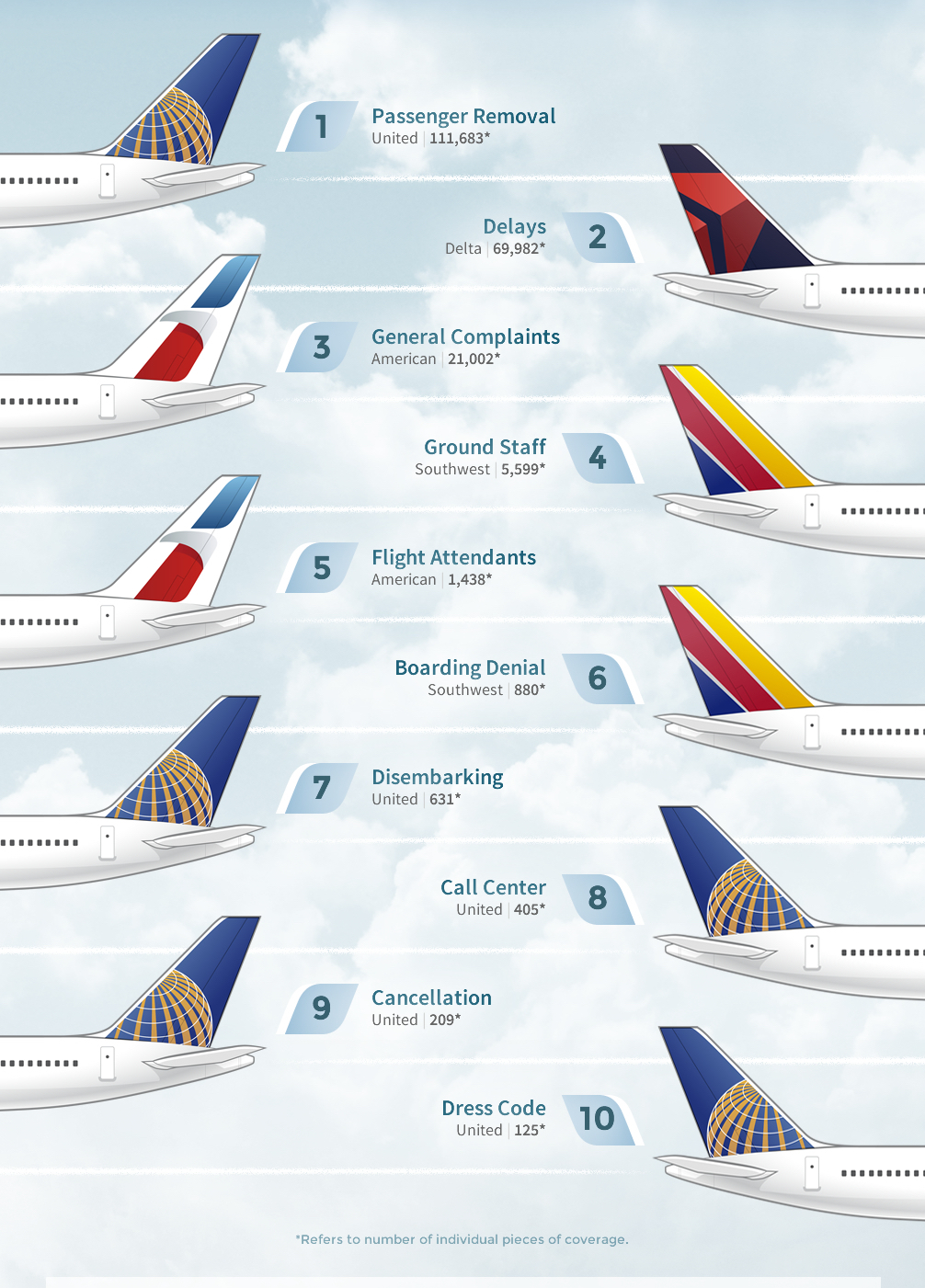 Top Complaints Ranked by Airline