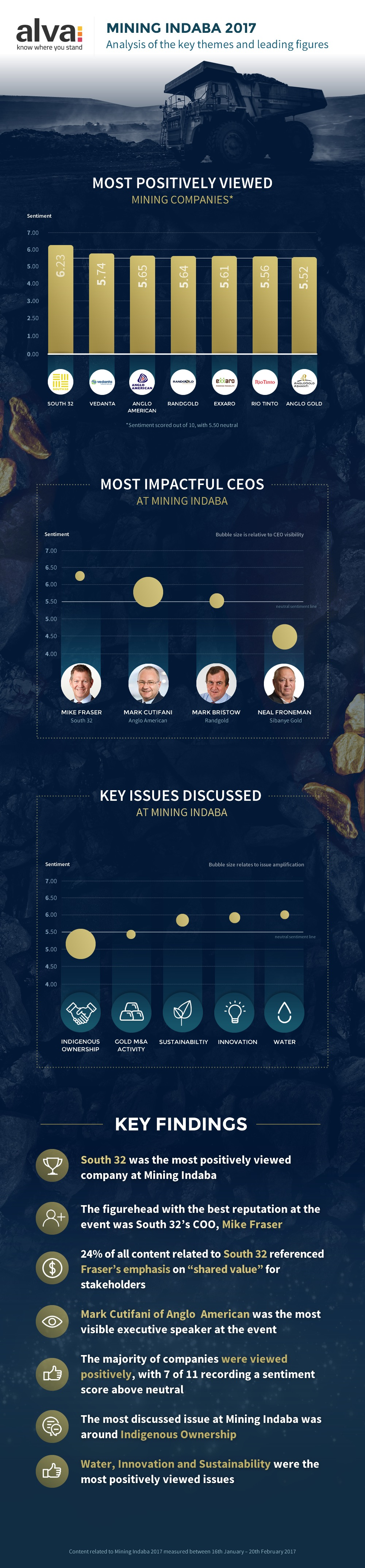 Mining Indaba 2017 - Key issues and voices