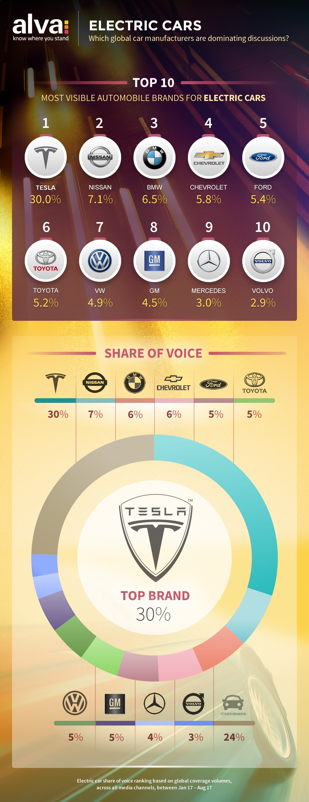 Electric car ranking