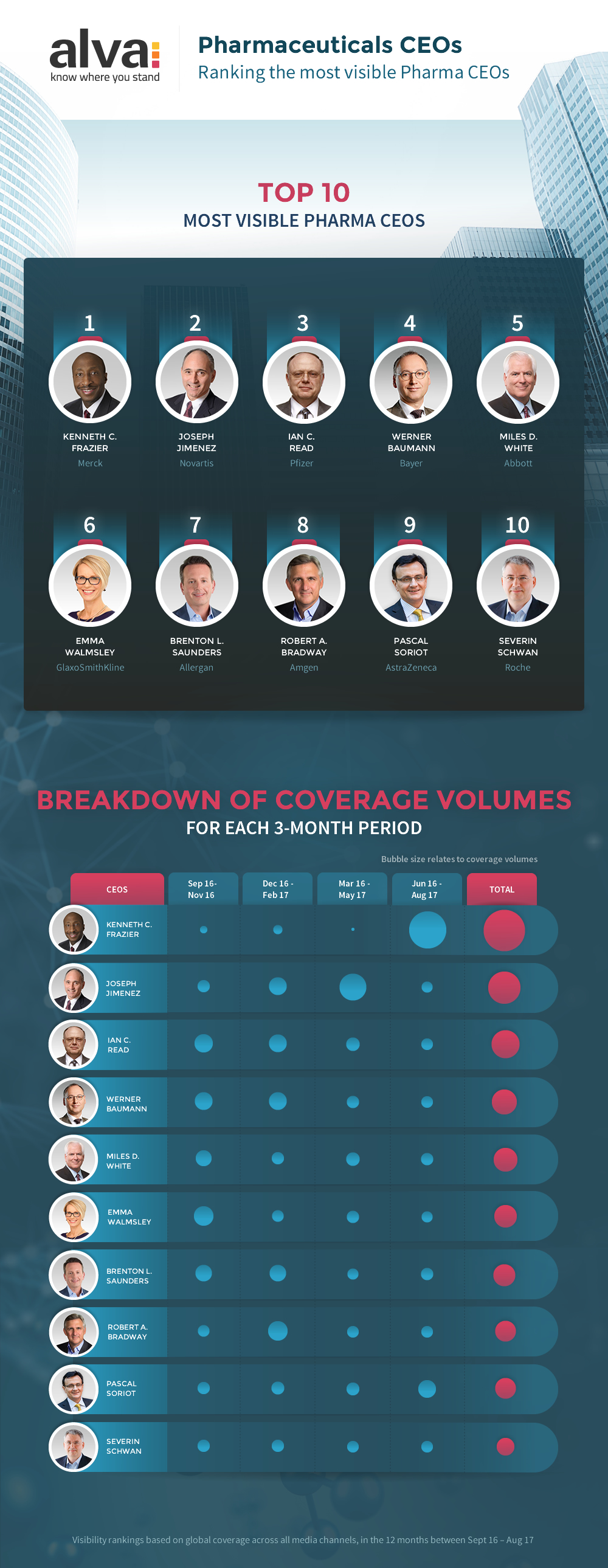 Pharma CEO visibility ranking 2017