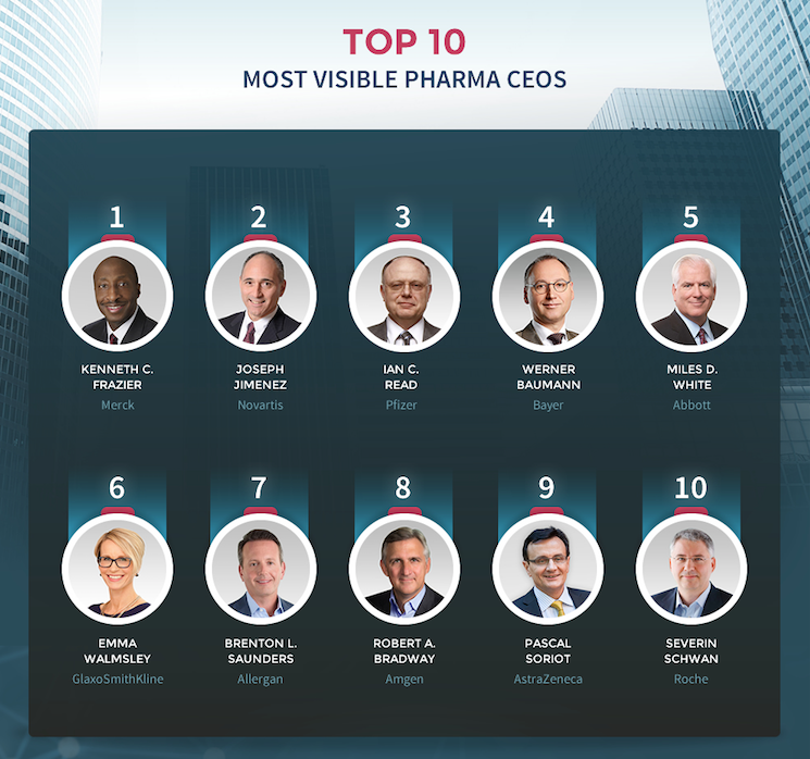 Top 10 most visible Pharma CEOs
