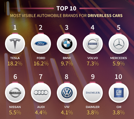 Top 10 car brands for driverless cars