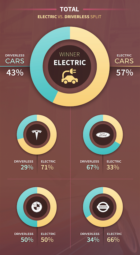 Driverless cars vs Electric cars volume split