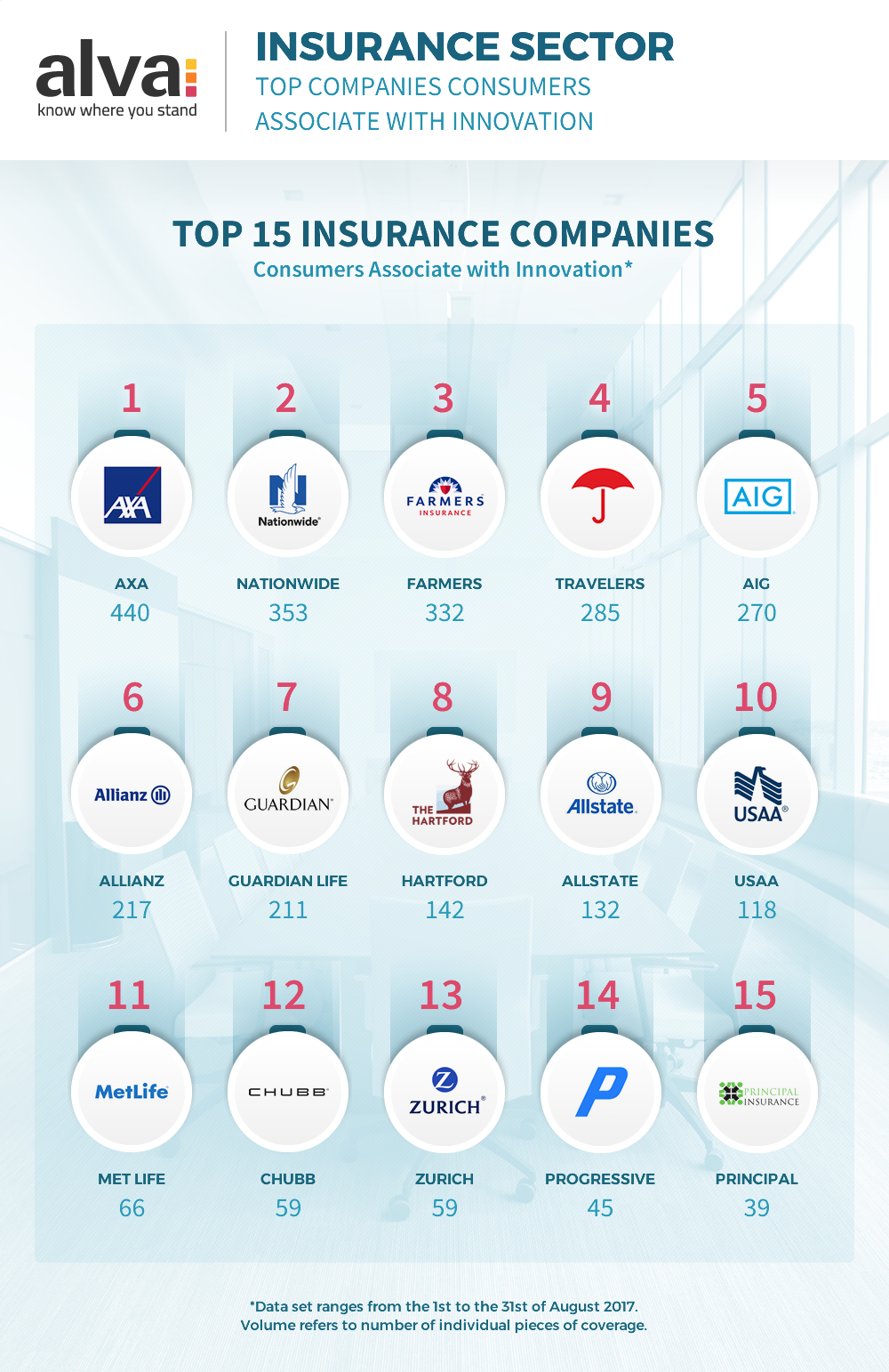 Top 15 Insurance Companies Associated with Innovation