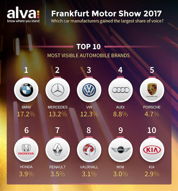 Top 10 car brands at Frankfurt Motor Show 2017