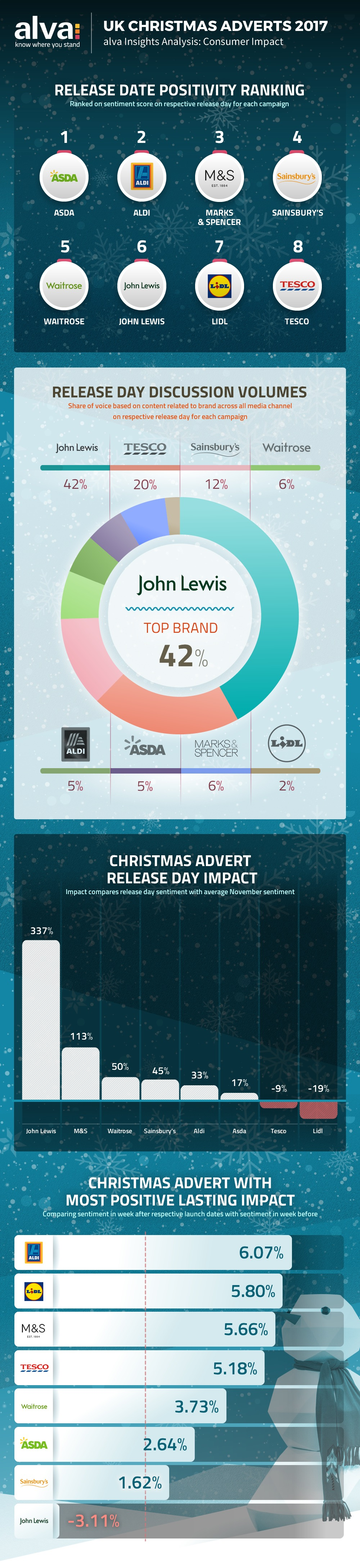 Christmas Adverts 2017 - consumer impact analysis