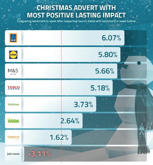 Christmas Adverts 2017 consumer impact