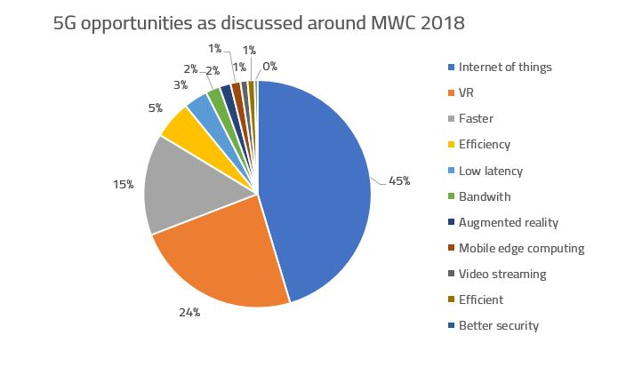 5G opportunities from MWC 2018