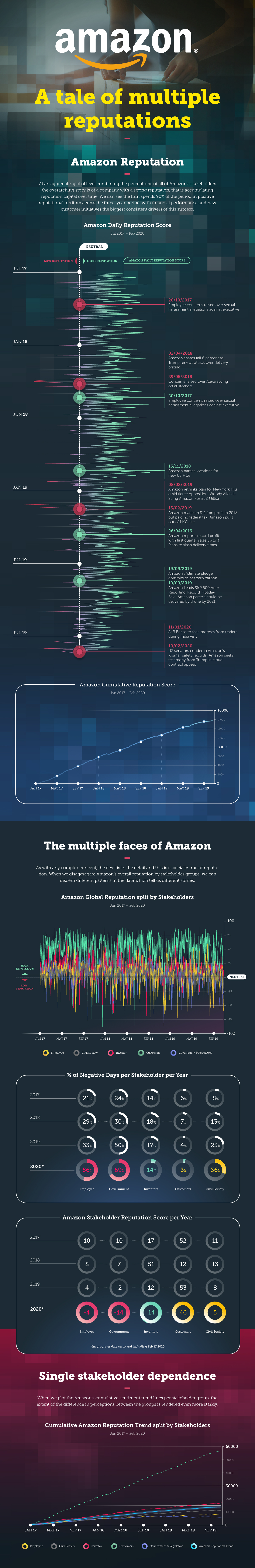 amazon-alva-infographic