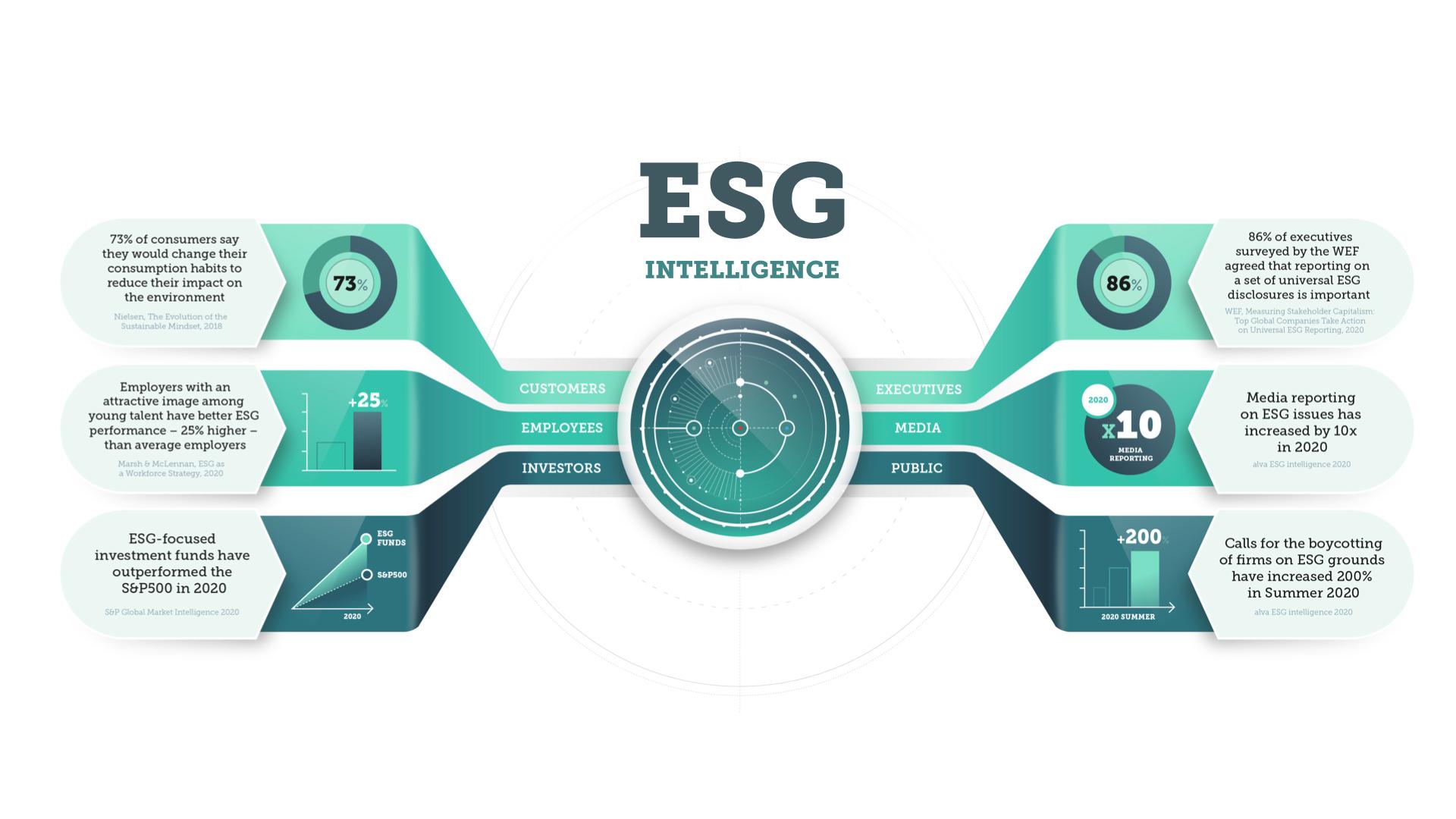 ESG performance whitepaper