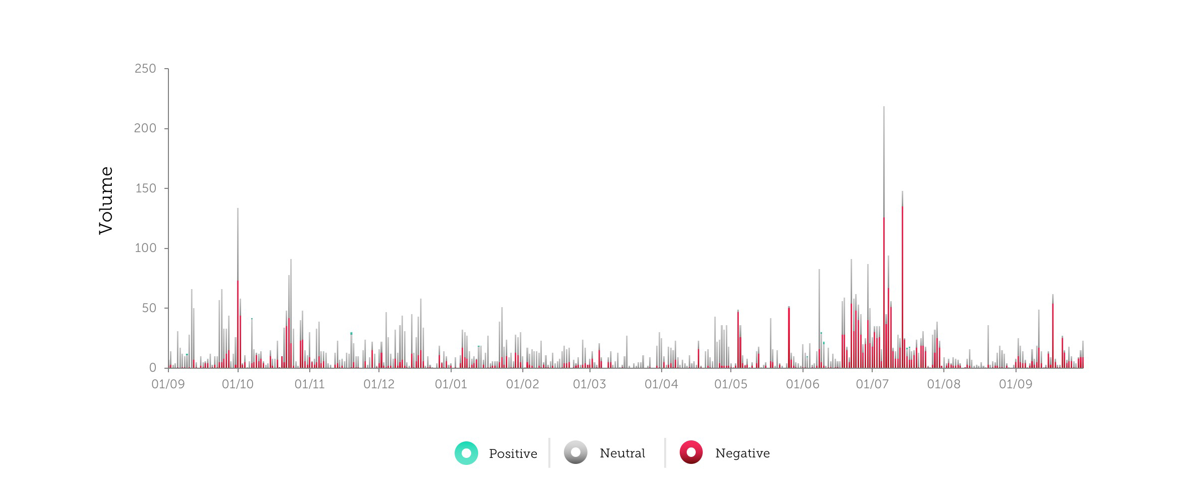Figure 1. Volume of audit discussions over time, split by sentiment