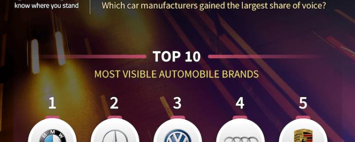 Which car manufacturers made the biggest splash at Frankfurt Motor Show 2017?