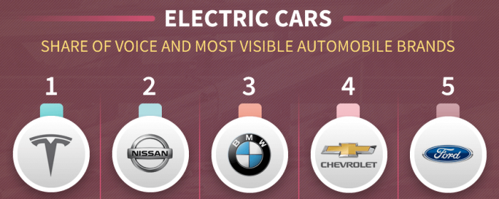 Which car manufacturers are most visible around electric and hybrid vehicles?