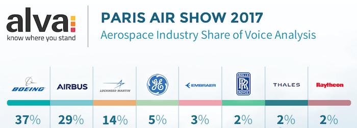 Which Aerospace companies dominated the Paris Air Show 2017?